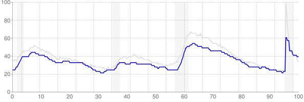 Maryland monthly unemployment rate chart from 1990 to September 2021
